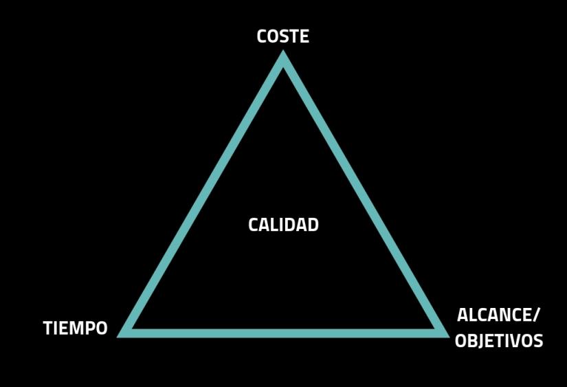 Cuando un briefing no cumple con el triángulo dehierro.