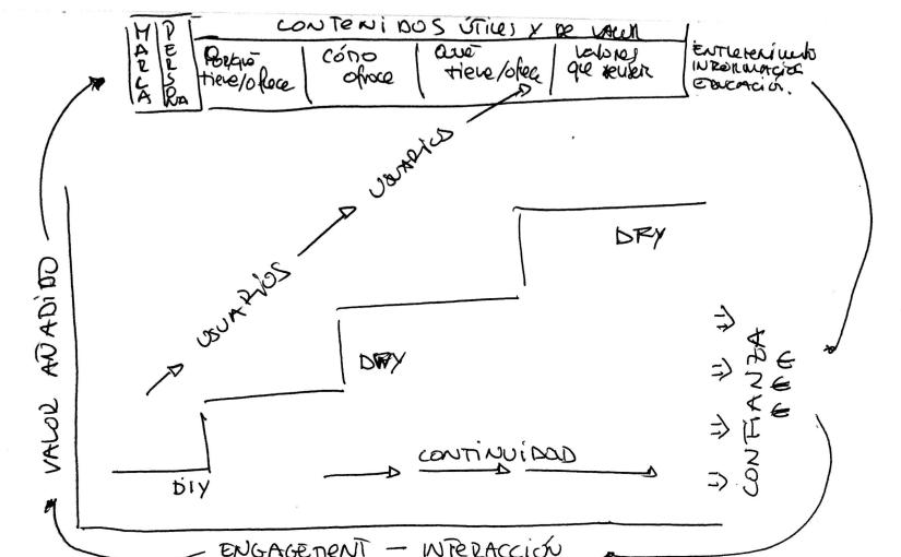 ¿Cómo una escalera puede ser la clave para el éxito de cualquiera estrategia decontenidos?